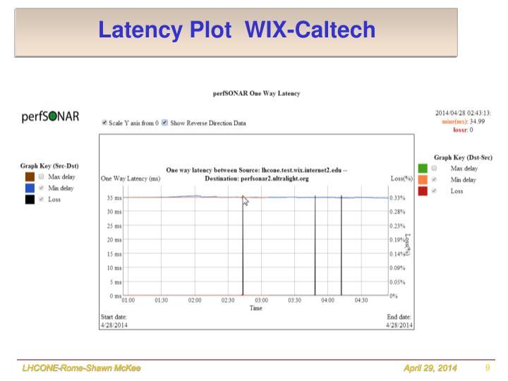 Latency Plot  WIX-Caltech