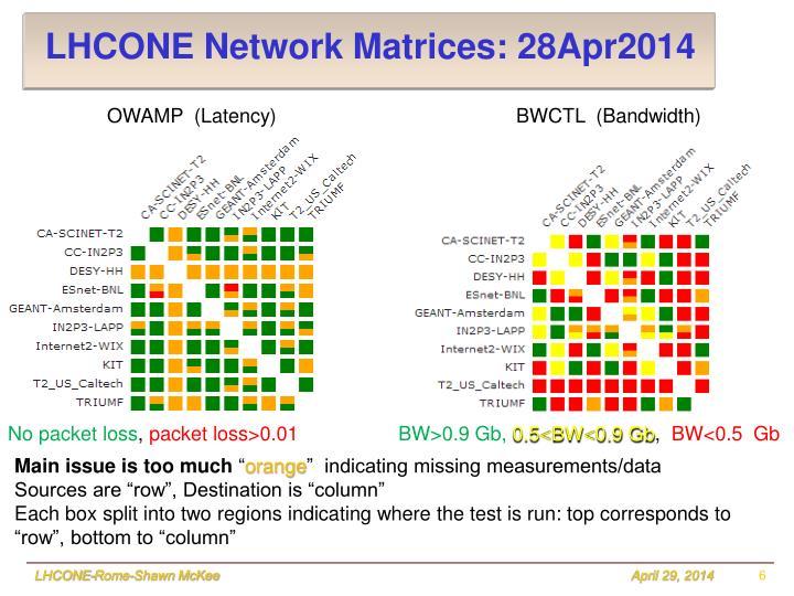 LHCONE Network Matrices: