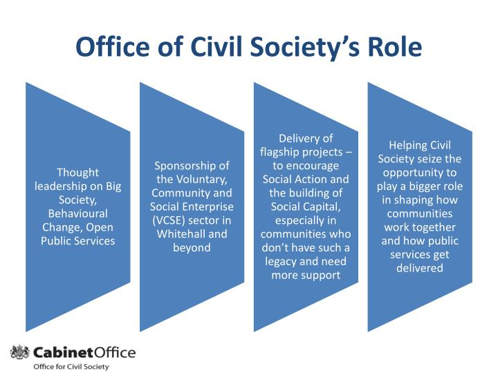Office of Civil Society's Role