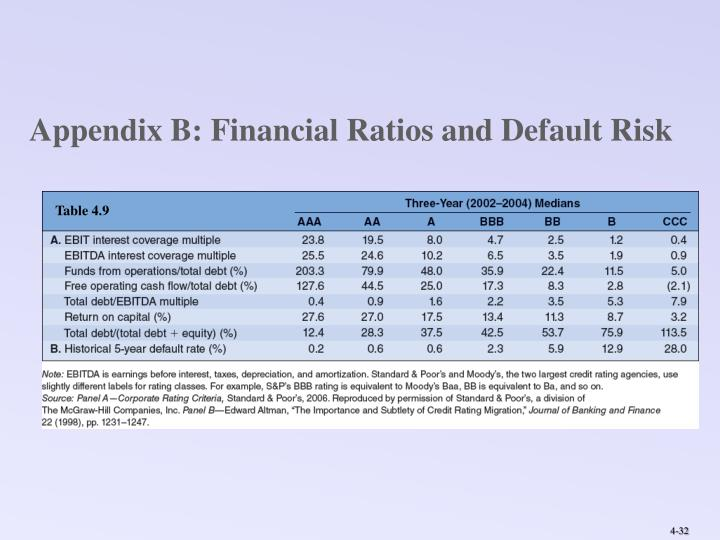 Appendix B: Financial Ratios and Default Risk