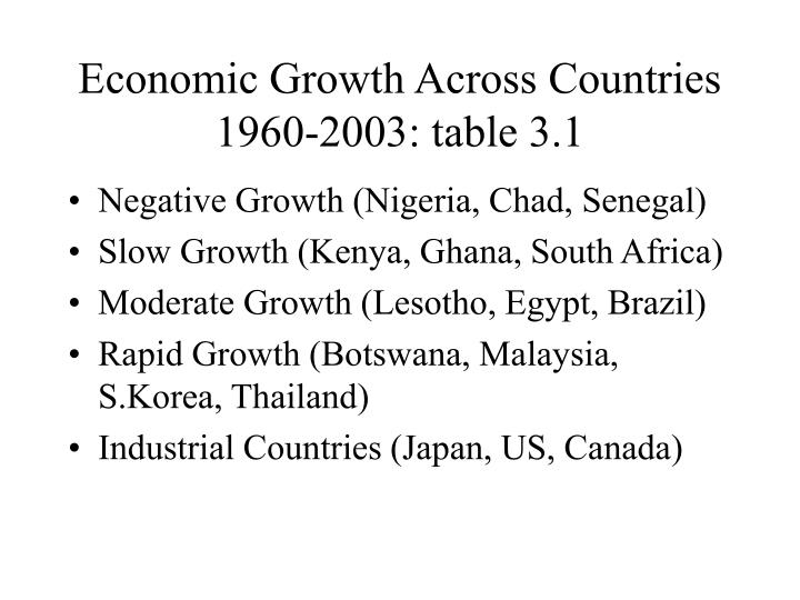 Economic Growth Across Countries 1960-2003: table 3.1