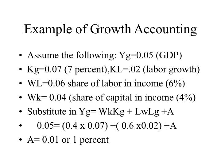 Example of Growth Accounting