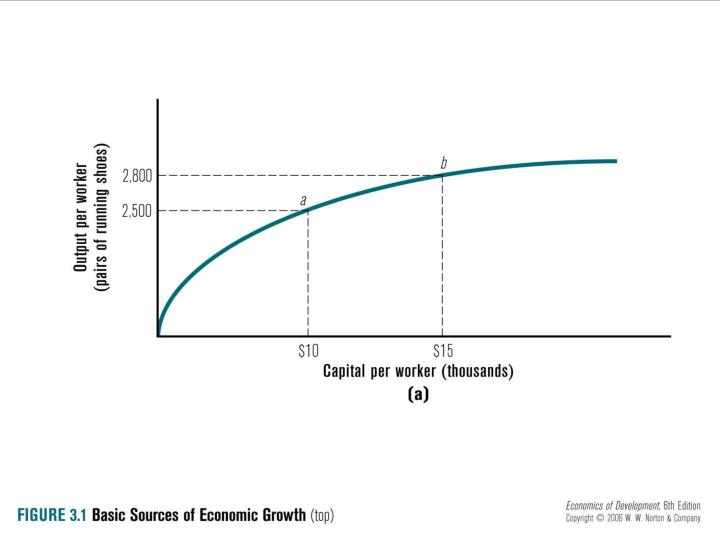 Fig. 3.1 Basic Sources of Growth: