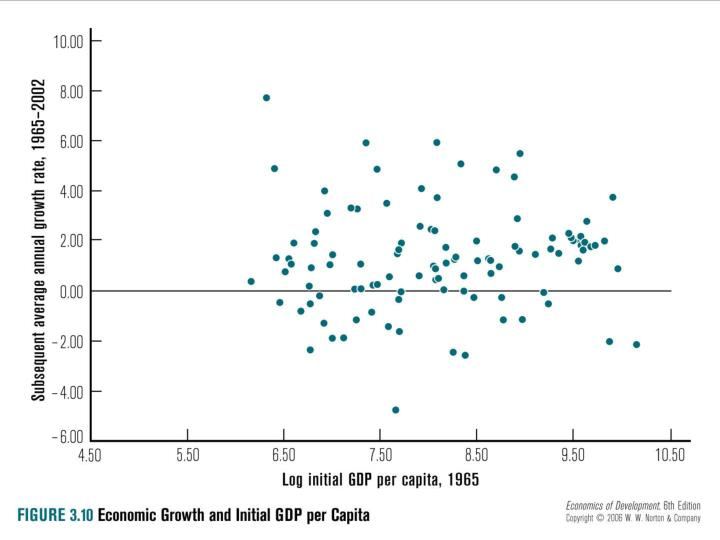 Fig. 3.10: Growth & Initial Per capital level