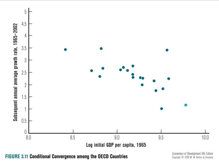 Fig. 3.11: Conditional Convergence Among OECD Countries
