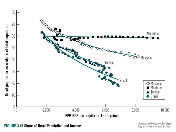 Fig. 3.15: Decreasing Share of Rural Population with income rise