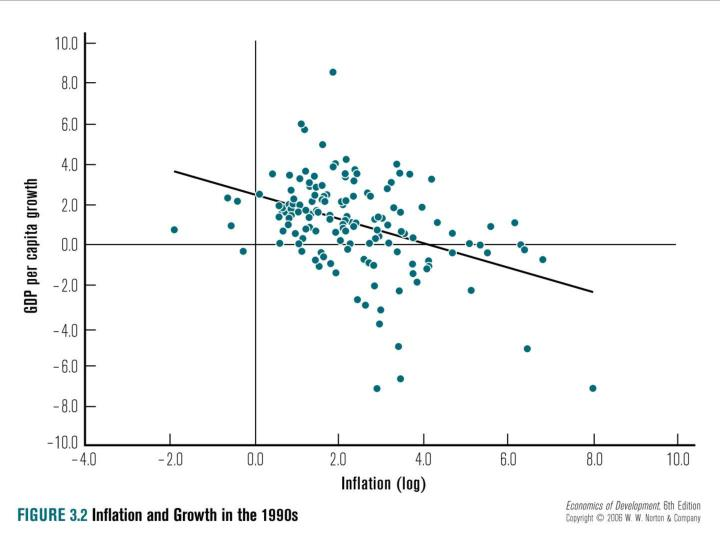 Fig. 3.2: Inflation and Growth in 1990s
