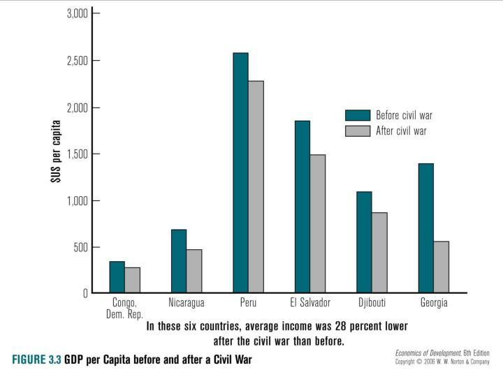 Fig. 3.3: GDP per capita before and After Civil War