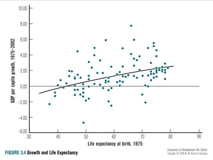 Fig. 3.4: Growth and Life Expectancy Relations