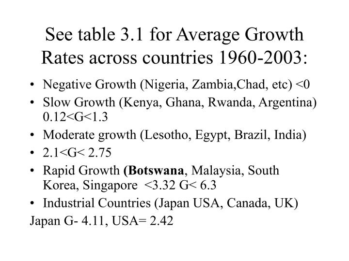See table 3.1 for Average Growth Rates across countries 1960-2003: