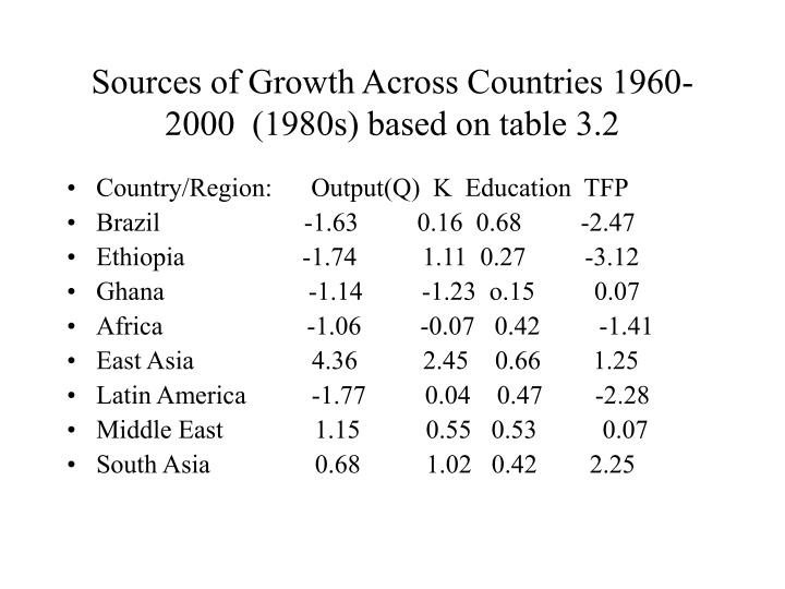 Sources of Growth Across Countries 1960-2000  (1980s) based on table 3.2