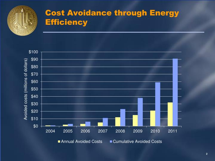 Cost avoidance through energy efficiency