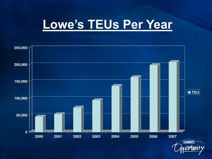 Lowe's TEUs Per Year