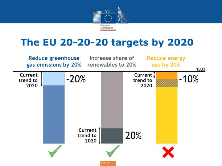 The eu 20 20 20 targets by 2020