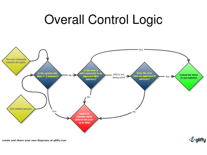 Overall Control Logic