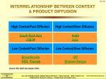 interrelationship between context product diffusion