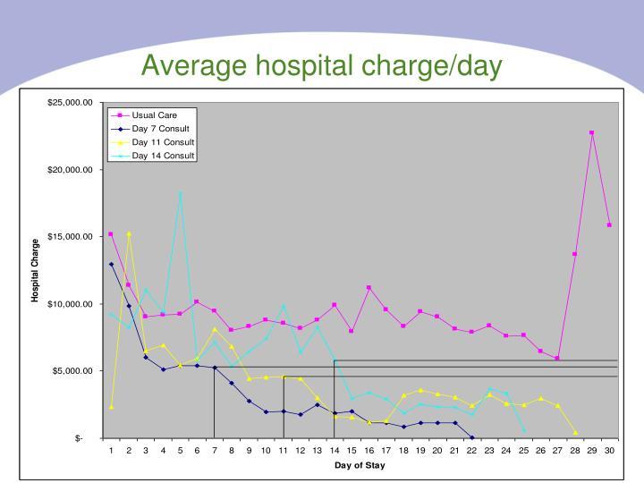 Average hospital charge/day