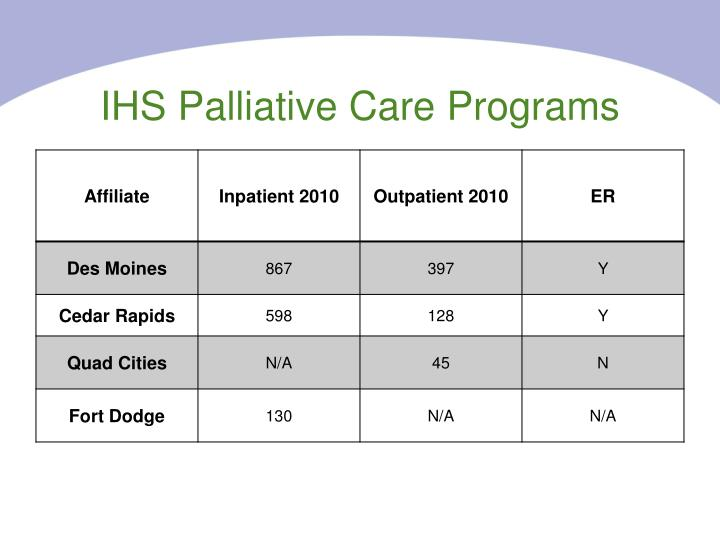 IHS Palliative Care Programs
