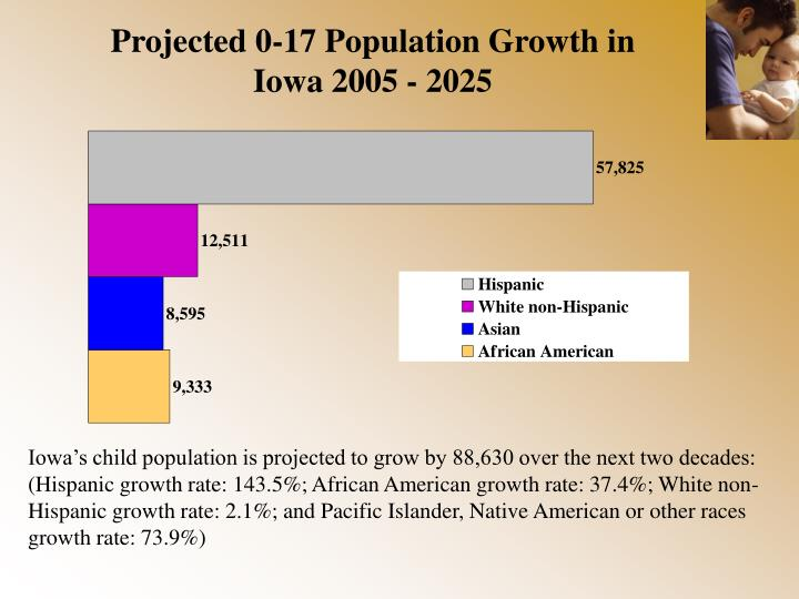 Projected 0-17 Population Growth in Iowa 2005 - 2025