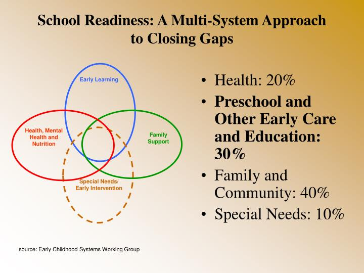 School Readiness: A Multi-System Approach to Closing Gaps