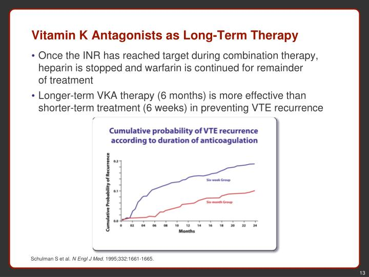 Vitamin K Antagonists as Long-Term Therapy