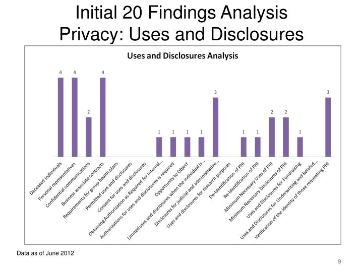 Initial 20 Findings Analysis
