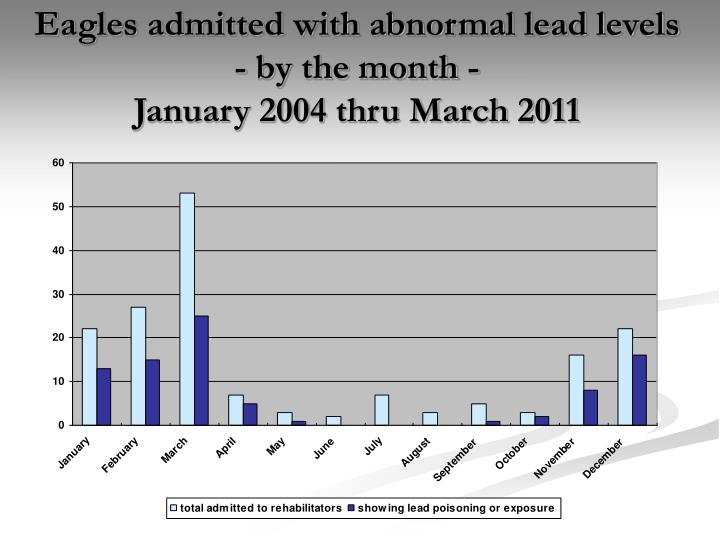Eagles admitted with abnormal lead levels - by the month -