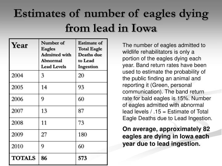 Estimates of number of eagles dying from lead in Iowa