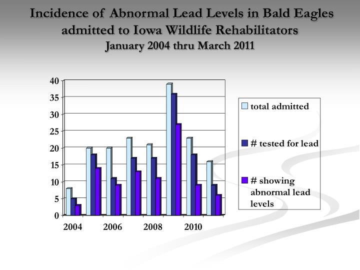 Incidence of Abnormal Lead Levels in Bald Eagles admitted to Iowa Wildlife Rehabilitators
