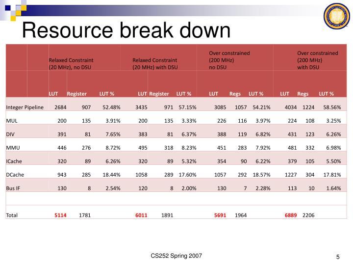 Resource break down