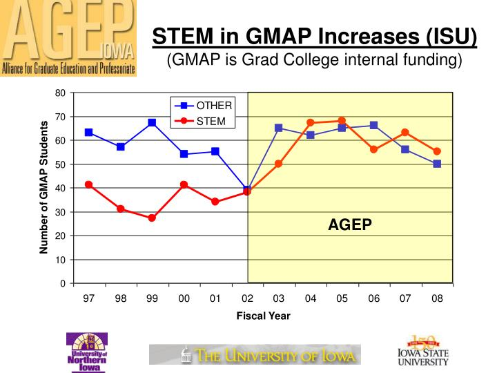 STEM in GMAP Increases (ISU)