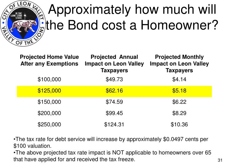 Approximately how much will the Bond cost a Homeowner?