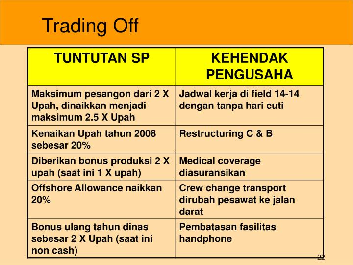 Trading Off