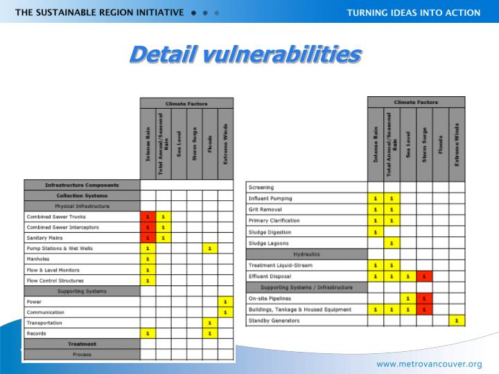 Detail vulnerabilities