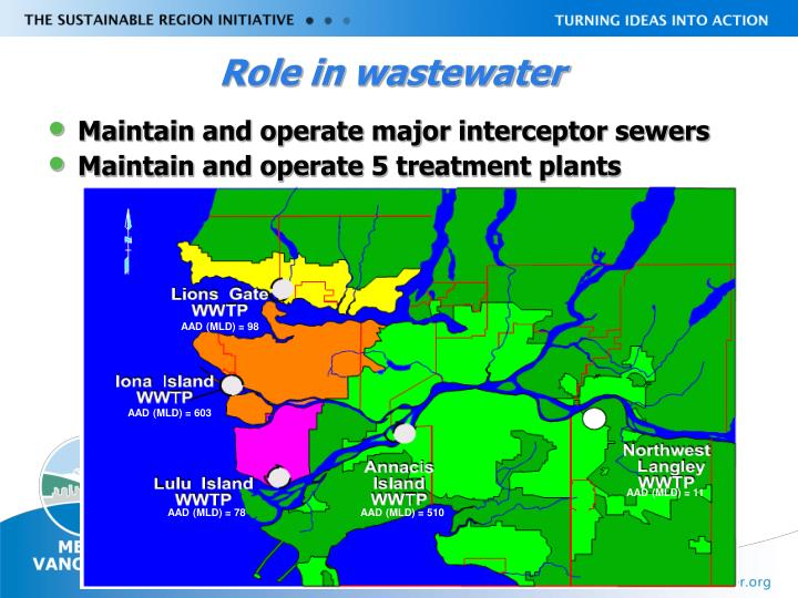 Role in wastewater