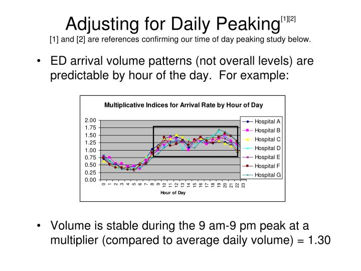 Adjusting for Daily Peaking