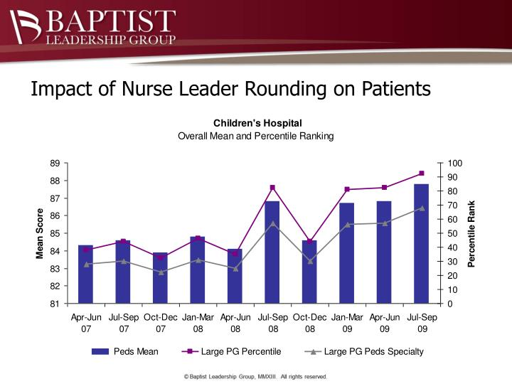 Impact of Nurse Leader Rounding on Patients