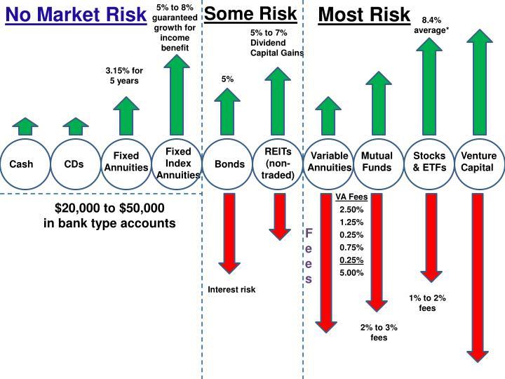 No Market Risk