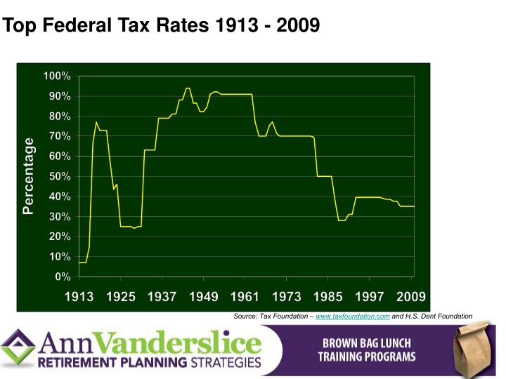Top Federal Tax Rates 1913 - 2009