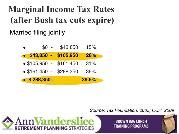 Marginal Income Tax Rates