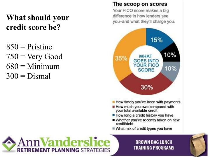 What should your credit score be?