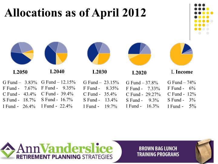 Allocations as of April 2012