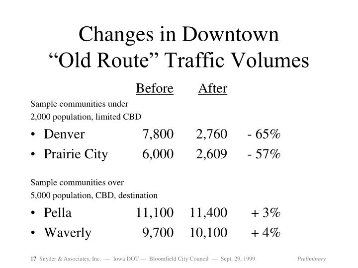 Changes in Downtown