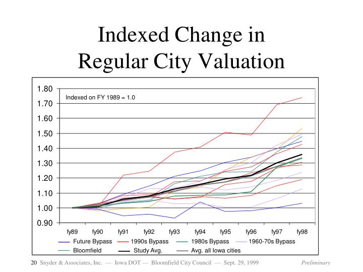 Indexed Change in