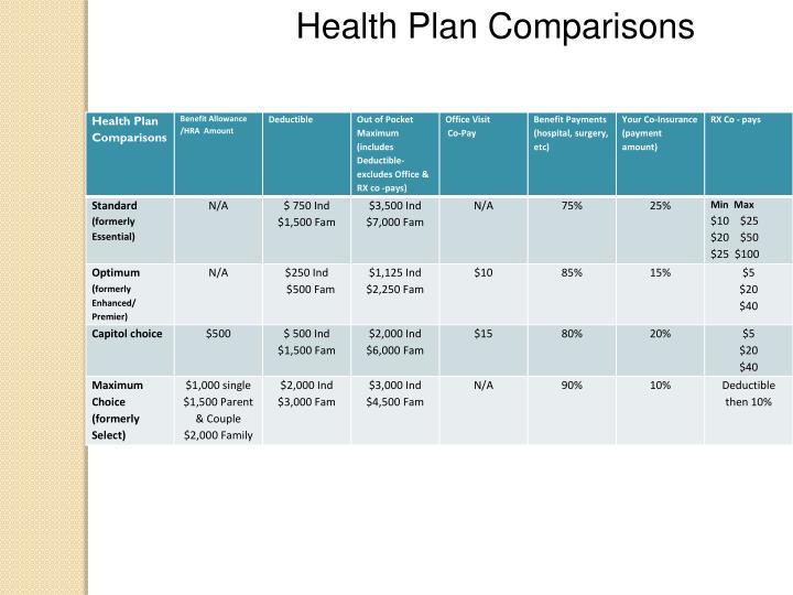 Health Plan Comparisons