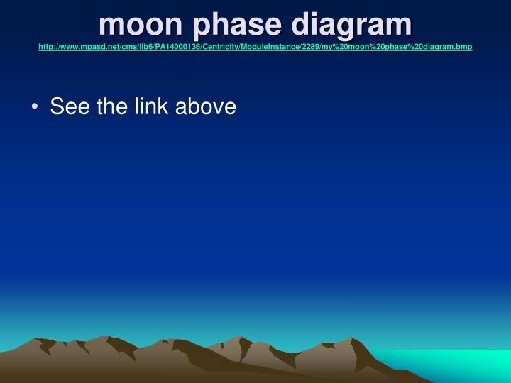 moon phase diagram
