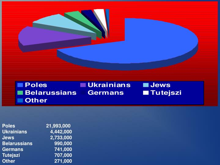 Poles                   21,993,000