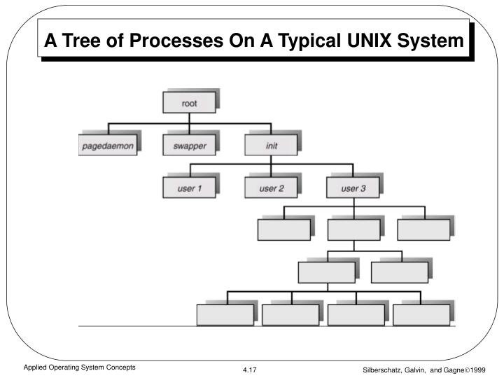 A Tree of Processes On A Typical UNIX System