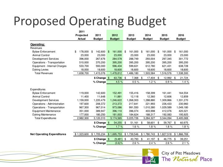 Proposed Operating Budget