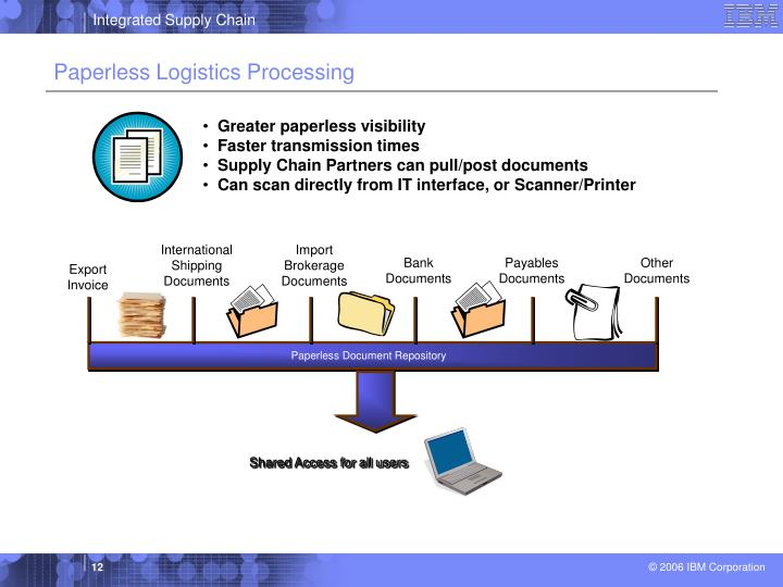 Paperless Logistics Processing